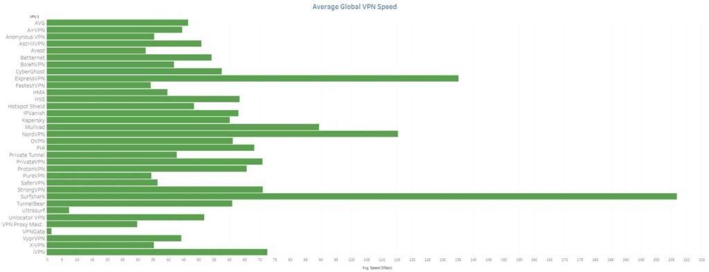 surfshark Speed